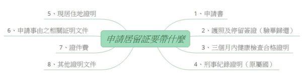 外僑人士申請居留証流程
